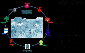 Smart City | IoT | Sunflower Lab