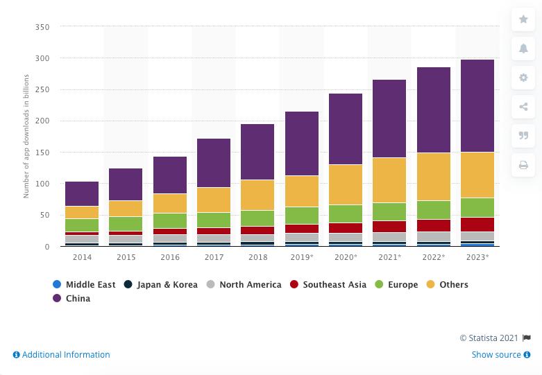 app usage 2021 graph