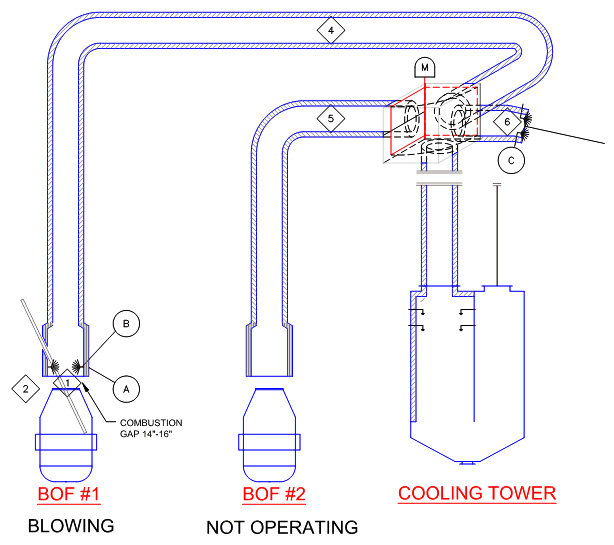 BOF Off Gas System Evaluation