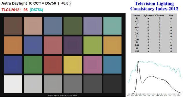 Litepanels-Astra-Daylight-Light-Chart