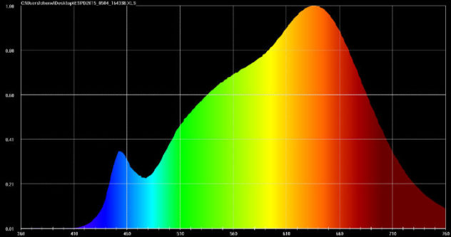 Litepanels-Astra-Tungsten-Light-Graph