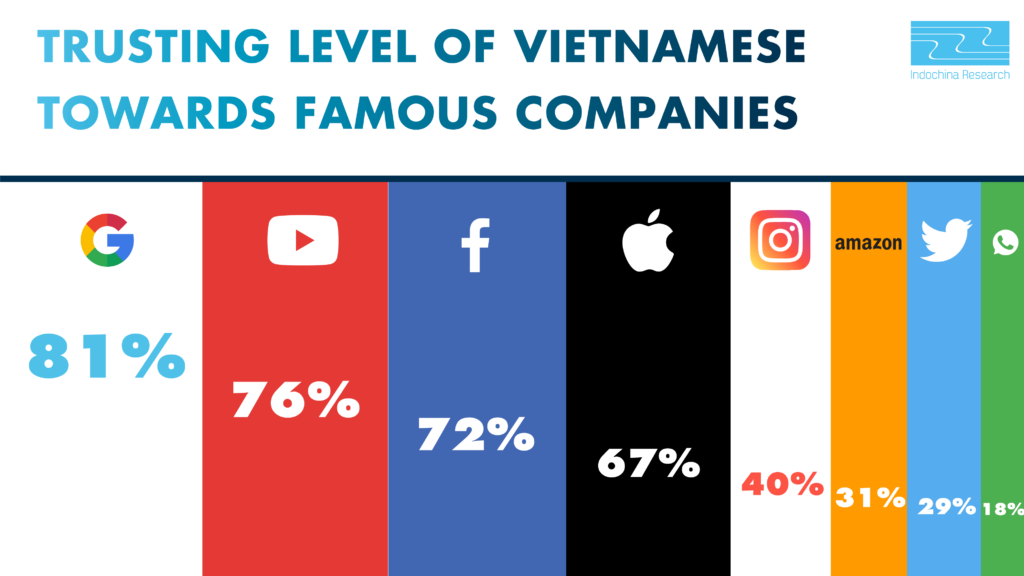 Data Privacy - How Vietnamese people assess their trust toward famous companies