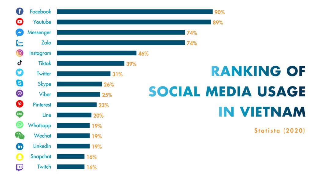 Data privacy - Leading social media platforms in Vietnam in 2019 - Statista (2020)