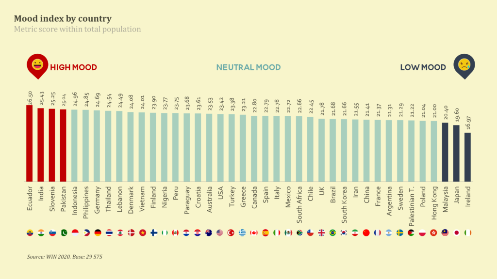 Happy Vietnamese - Vietnam earns a score of 24.01 pts regarding mood index, ranked 11th among 40 surveyed countries