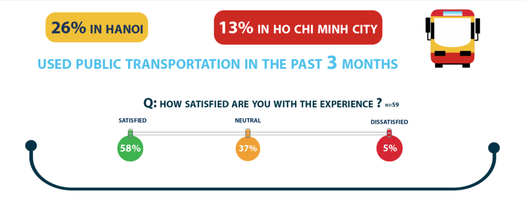 26% in Hanoi and 13% in Ho Chi Minh City used public transportation in the past 3 months.  How satisfied are you with the experience ?  58% satisfied ; 37% Neutral ; 5% dissatisfied