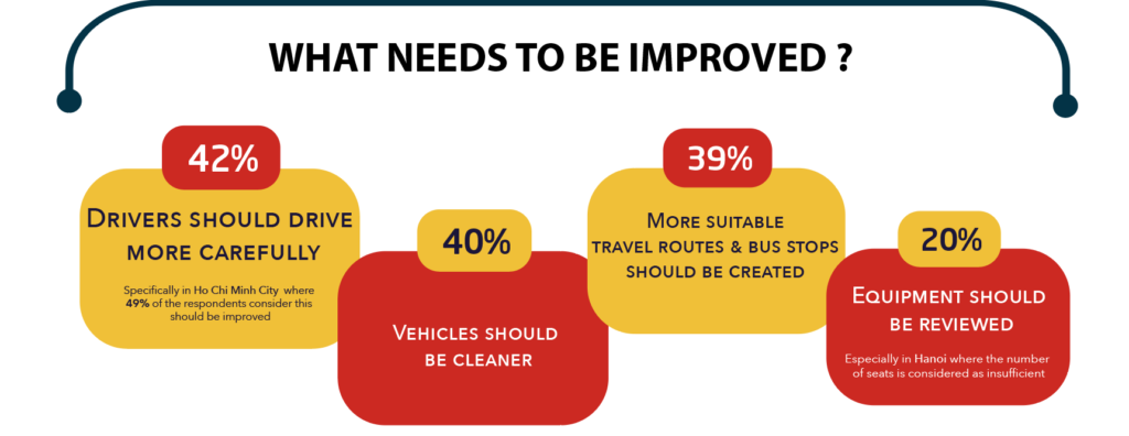 What needs to be improved ?  42% Drivers should drive more carefully  40% vehicles should be cleaner 39% more suitable travel routes & bus stops should be created 20% equipment should be reviewed