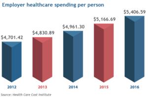Employer Healthcare Spending