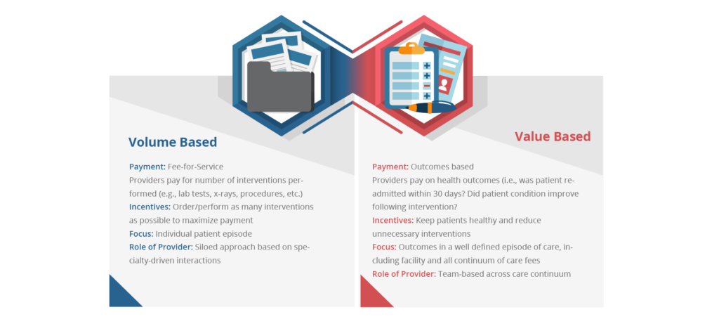 Volume based versus Value Based care