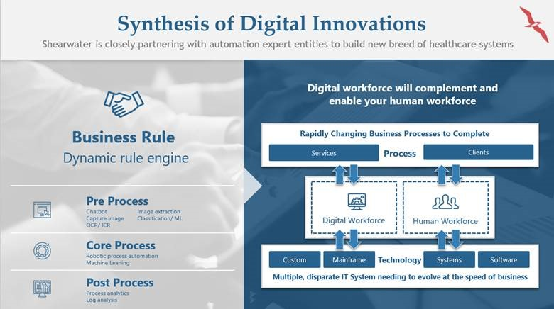 Digital Workforce Innovation