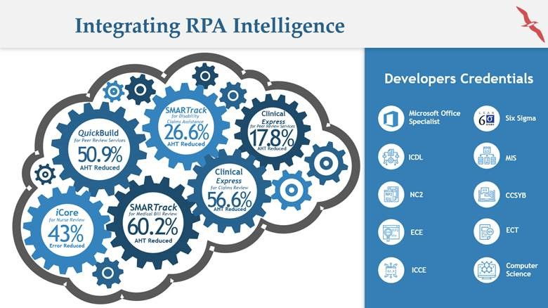 Integrating RPA Intelligence in Healthcare