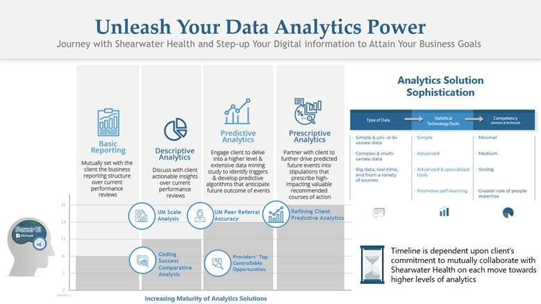 The Power of Data Analytics