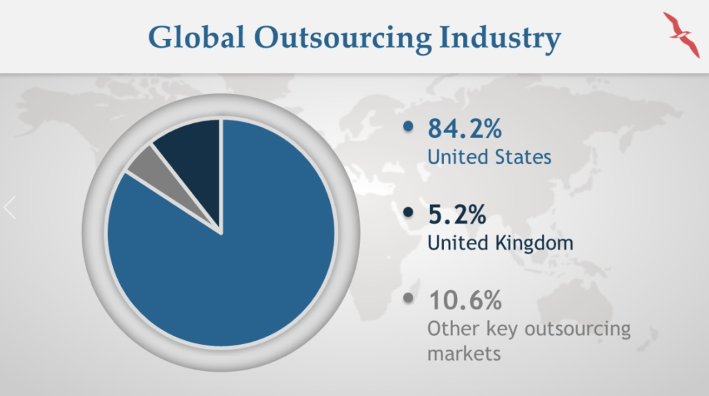 Global Outsourcing Industry