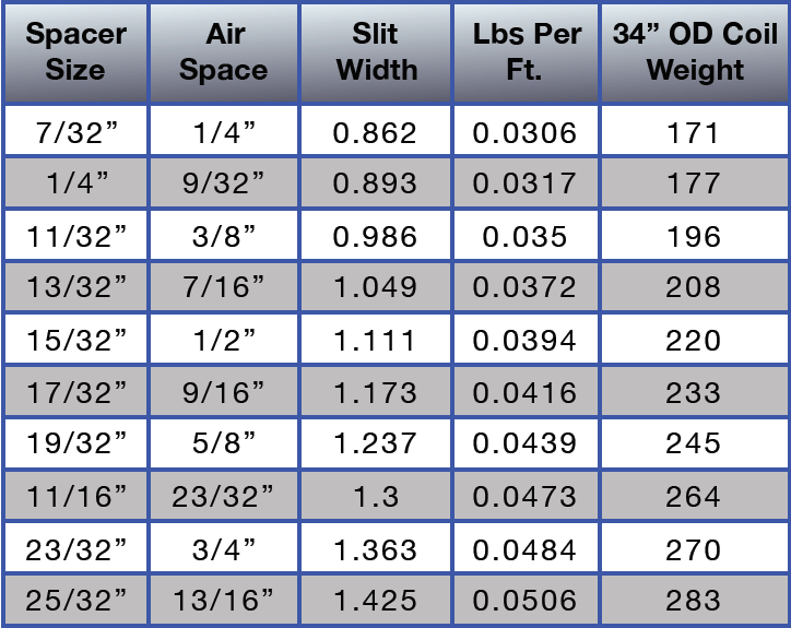 coil sizes 2