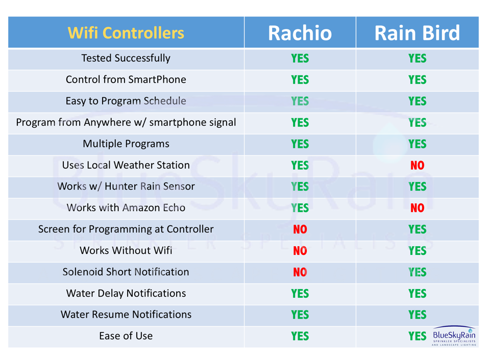 Wifi sprinkler Controller comparison Rain Bird Rachio BlueSkyRain.com