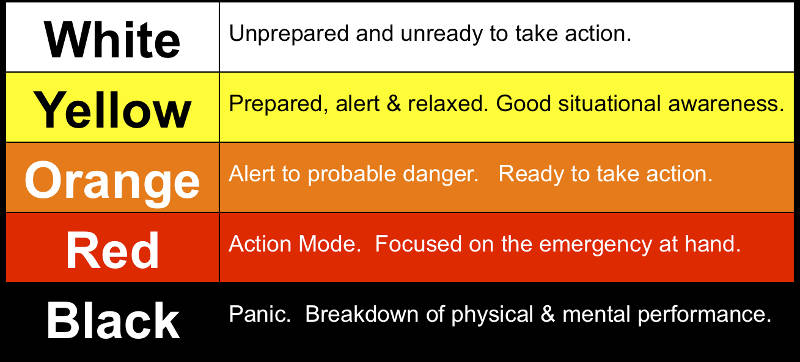 Coopers_Levels_of_Awareness_Indicators_of_Violence