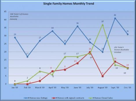 jan-oct-housing-stats