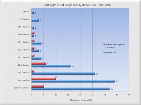 selling-prices-jan-thru-oct
