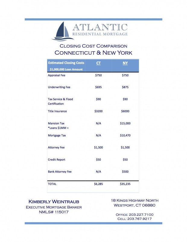 Comparison of Closing Costs NY Vs. CT