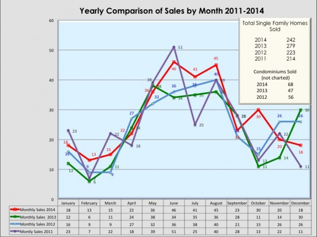 Yearly Tally of Monthly Sales in New Canaan