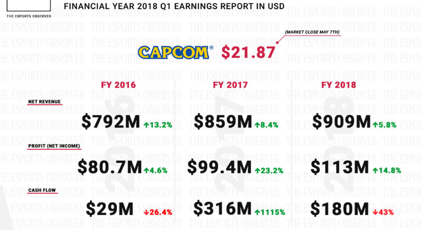 Capcom Reports $113M Net Income for FY 2018, 'Redoubles' Esports Efforts
