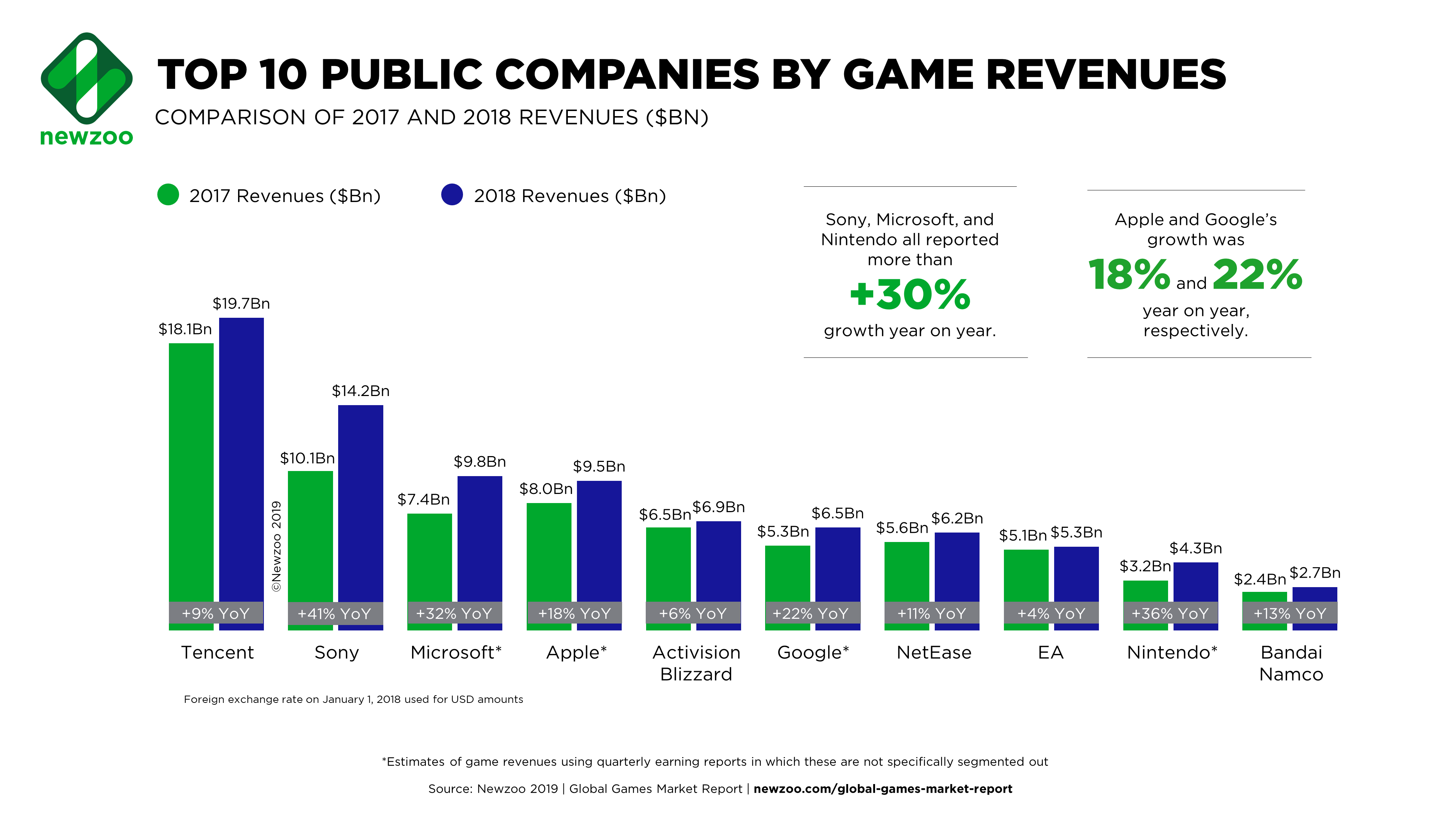 Newzoo Report: Top 25 Public Game Companies Exceeded $100B in 2018