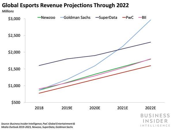 Esports market earnings, once set to eclipse $1 billion in 2020, will drop thanks to coronavirus