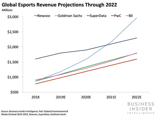 Esports market earnings, once set to eclipse $1 billion in 2020, will drop thanks to coronavirus