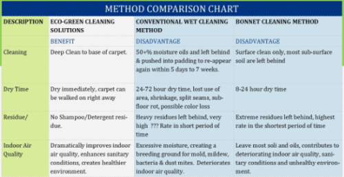 Ecogreen cleaning solutions/method chart