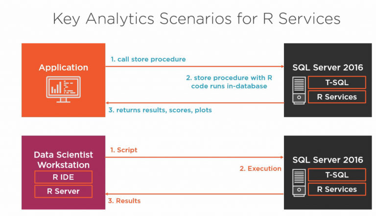 Key Analytics Scenarios for R