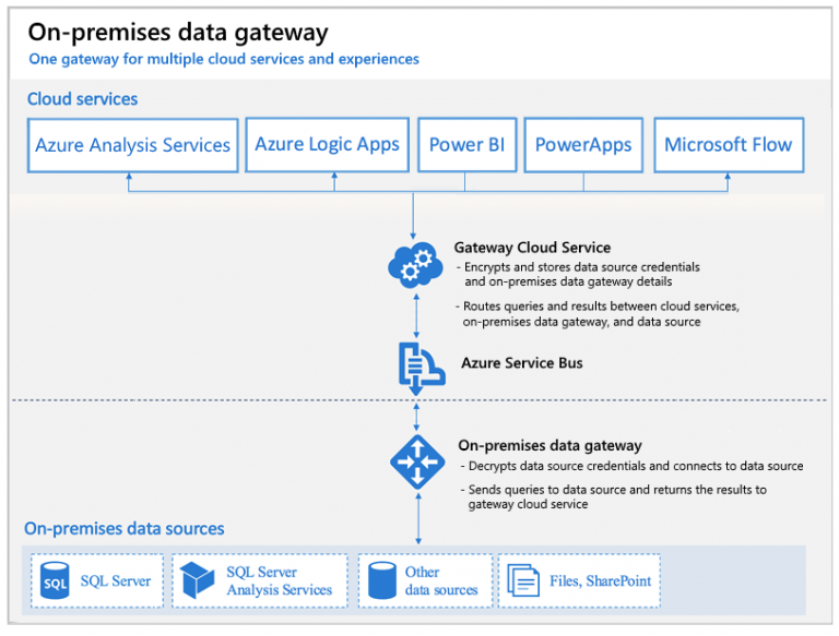 Data gateway in depth