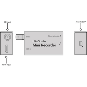 Blackmagic Design UltraStudio Mini Recorder Diagram
