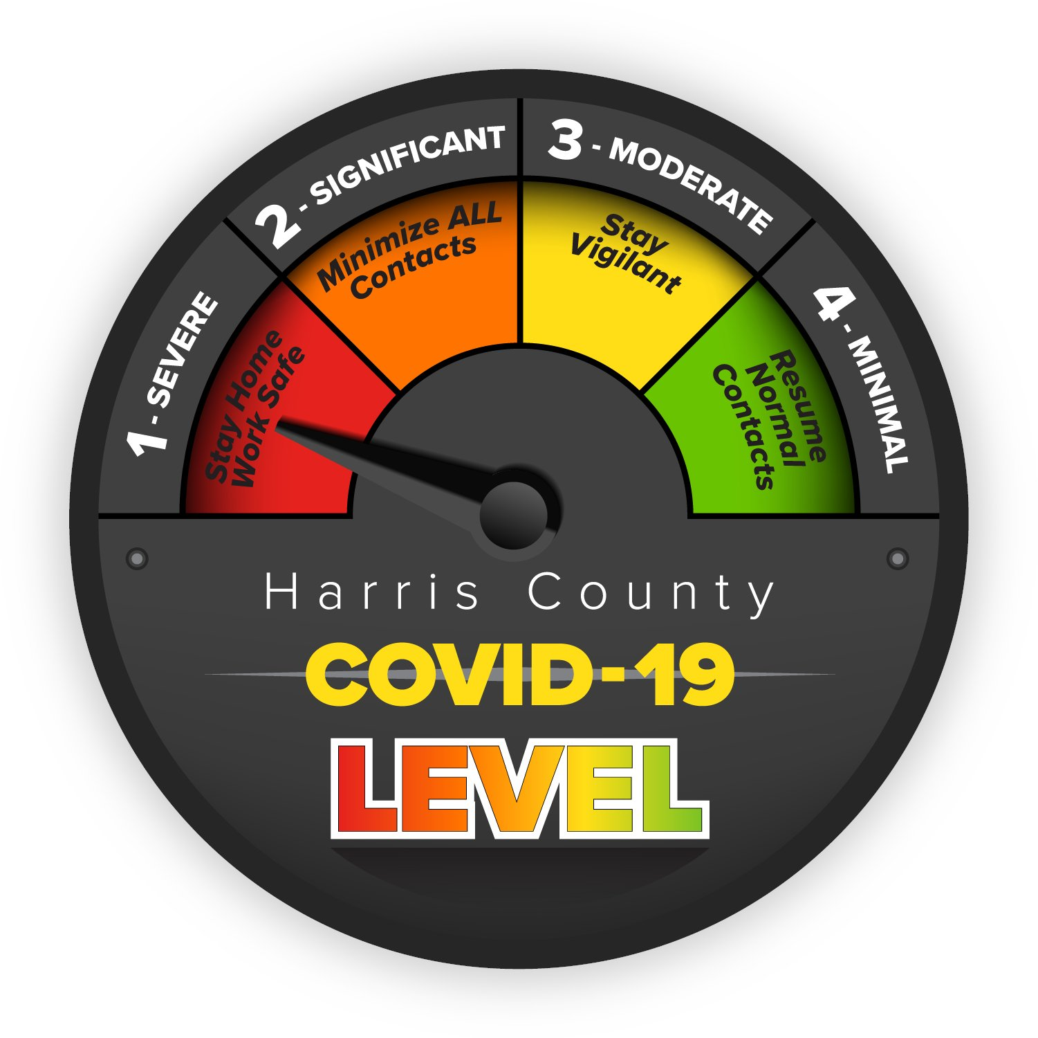 Harris County COVID Threat Level gague showing red for Severe spread.