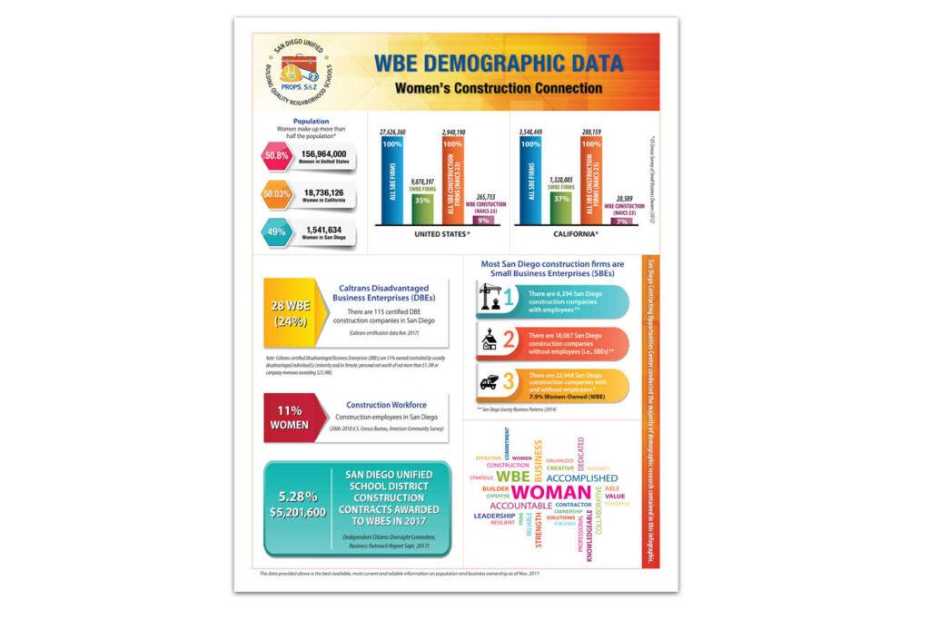 SDUSD_Portfolio_infographic