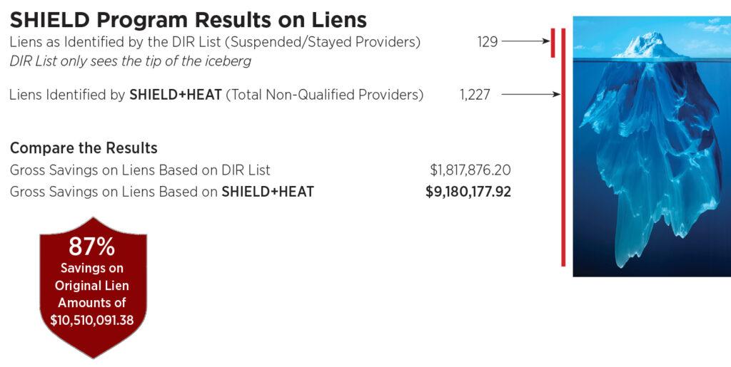SHIELD Program Results on Liens