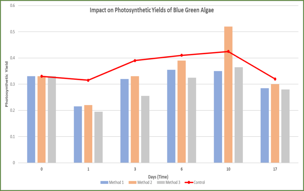 The graphs shows the impact of Eget Liber's technology on blue green algae's photosynthetic  level. You can see that the photosynthetic levels are very low as compared to sample even after 17 days of treatment.