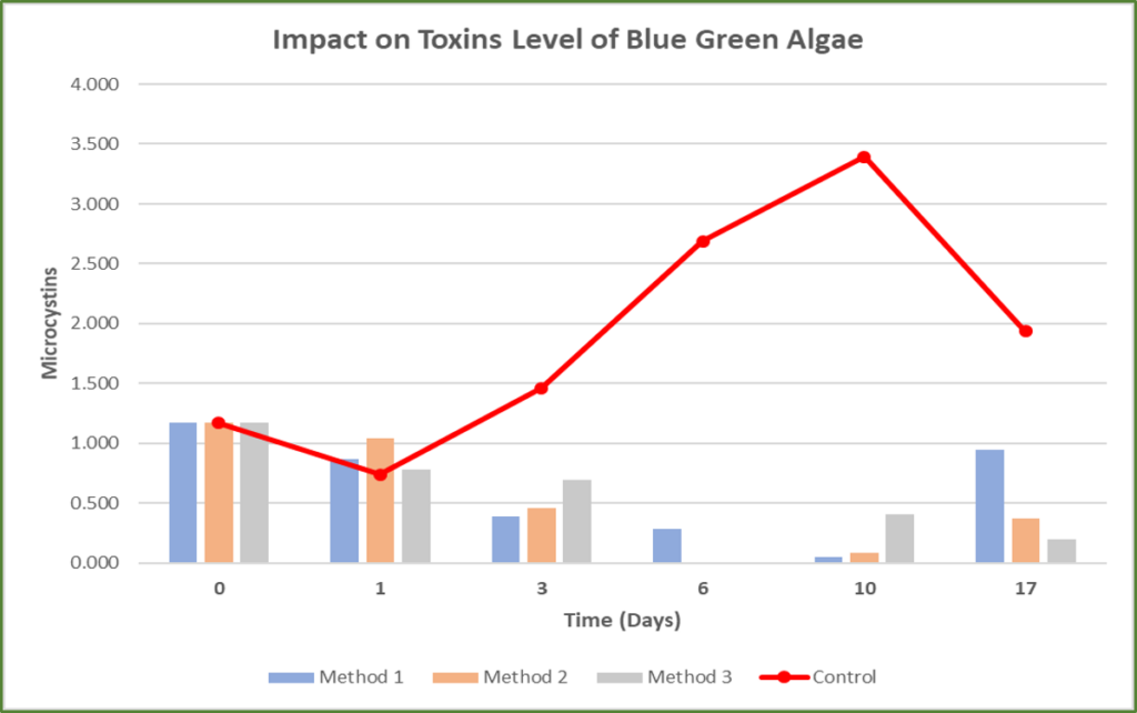The graphs shows the impact of Eget Liber's technology on blue green algae's toxin level. You can see that the toxic levels are very low as compared to sample even after 17 days of treatment.