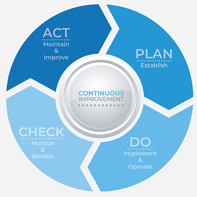 System Development - Plan-Do-Check-Act (PDCA) cycle