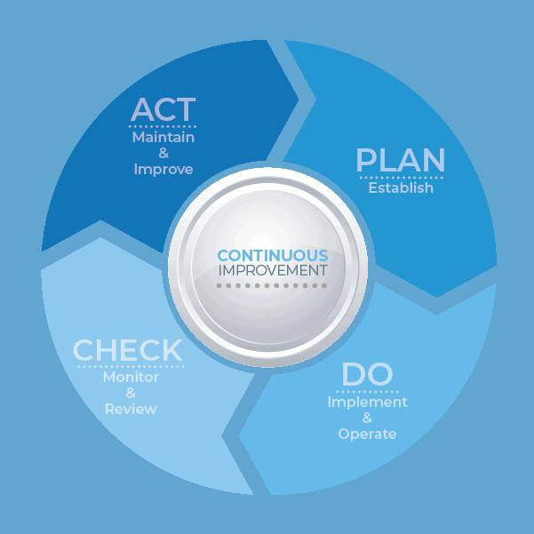 Plan - Do - Check - Act Approach