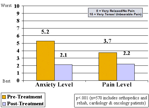 Bar Chart showing before and after levels of anxiety.
