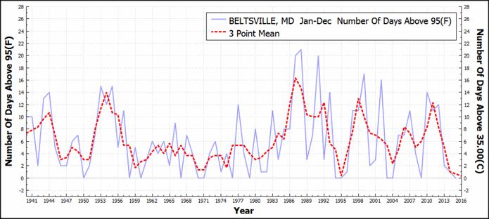 BELTSVILLE_MD_DaysAboveMaximumTemperatureThreshold95F_Jan_Dec_1895_2015-1024x459