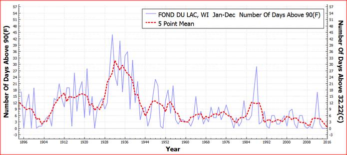 FONDDULAC_WI_DaysAboveMaximumTemperatureThreshold90F_Jan_Dec_1895_2015