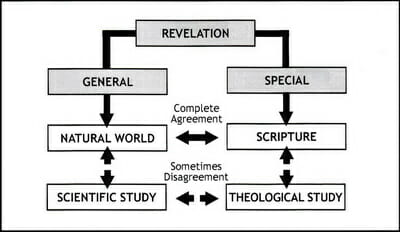 revelation-bible-worldviews-nature