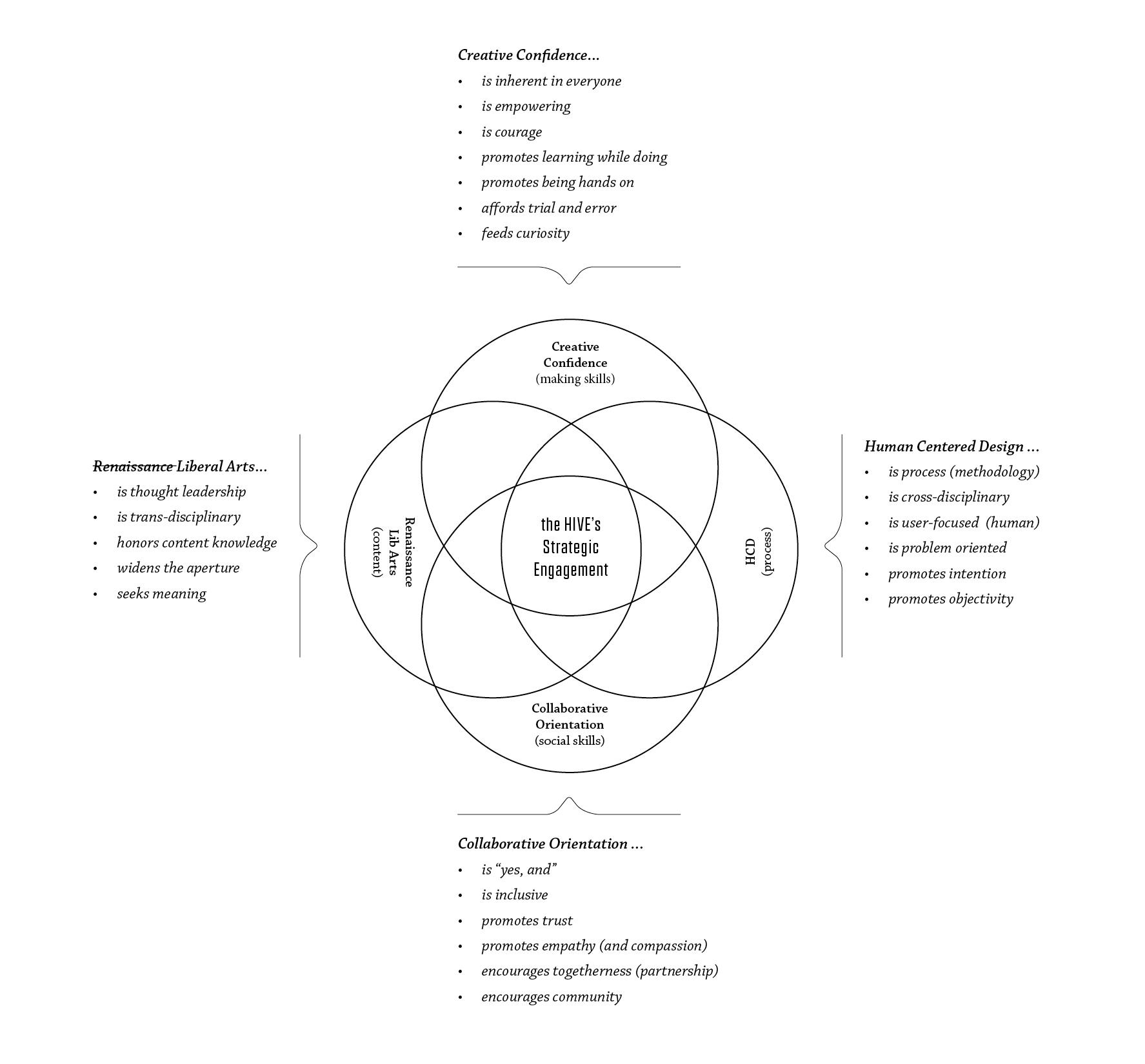HIVE-Exp-Design-Strategy-2019b2-WHT