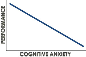 Performance is inversely related to Cognitive Anxiety.
