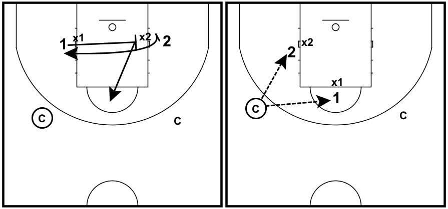 post-play-drill-cross-screen-dynamic-2-on-2