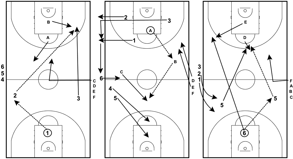transition-drills-3-on-2-continuous