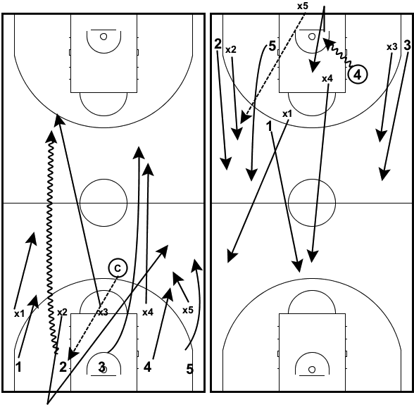 transition-drills-5-on-4