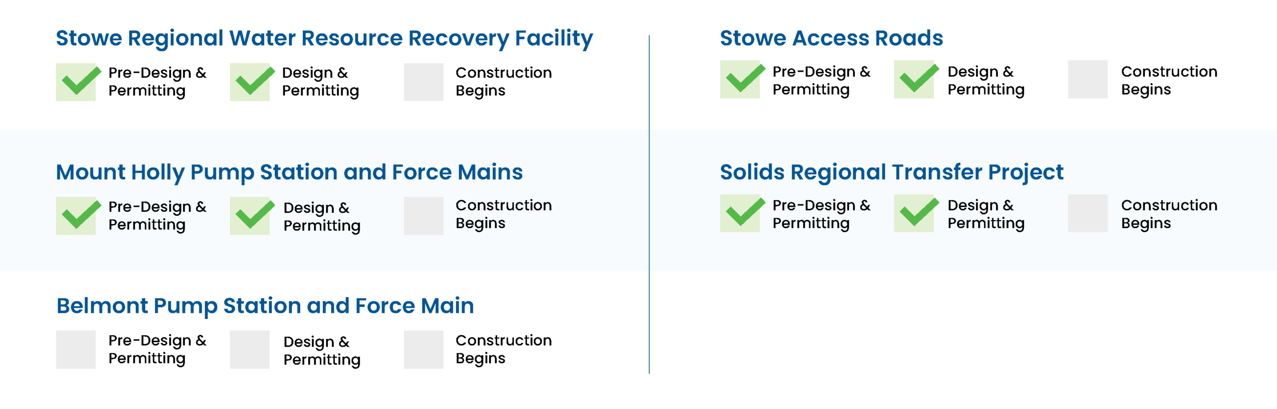 Project Process Graphic