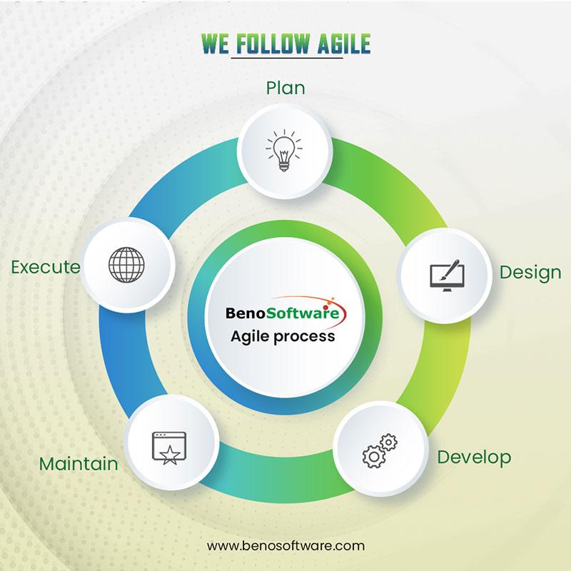 Benosoftware Inbound Design image