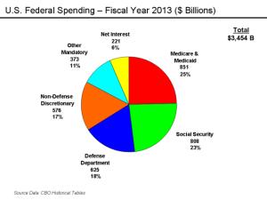 U.S._Federal_Spending_-_FY_2011